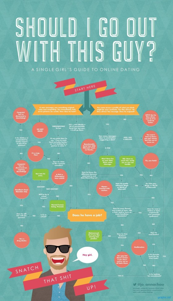 An amazing Single Girl's Guide to Online Dating graph created by Joanne Chao. Grabbed from Graph.net.